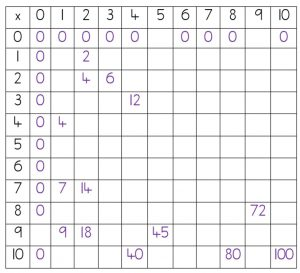 multiplicationgrid